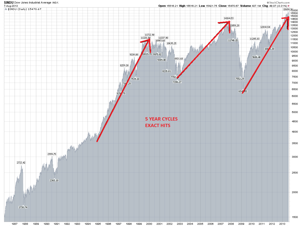 The secret 5 year stock market cycle and what it is predicting for