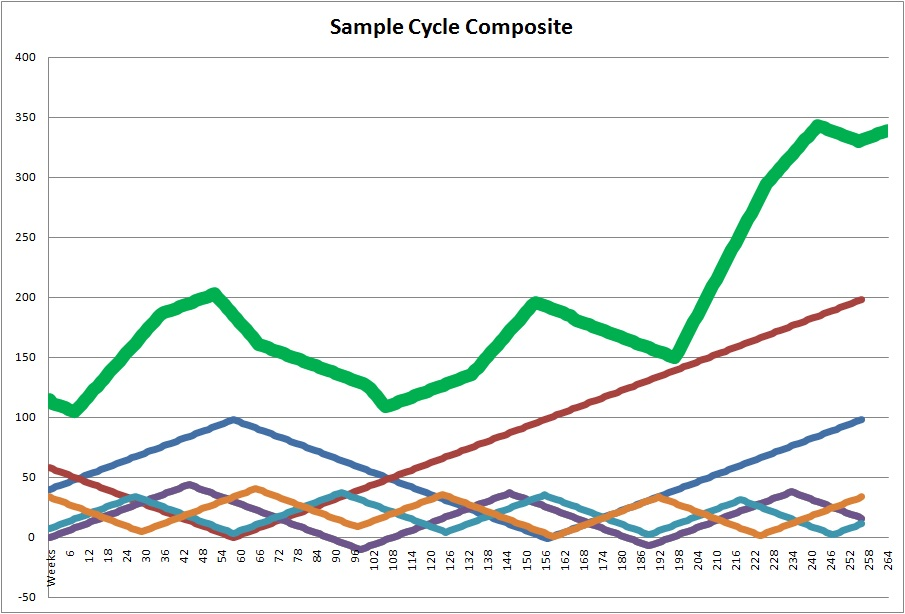 Sample Cycle Composite