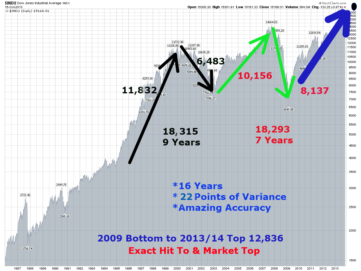 The Bear Market Of 2014-2017 Is Starting. Why, How & When (Revisited ...