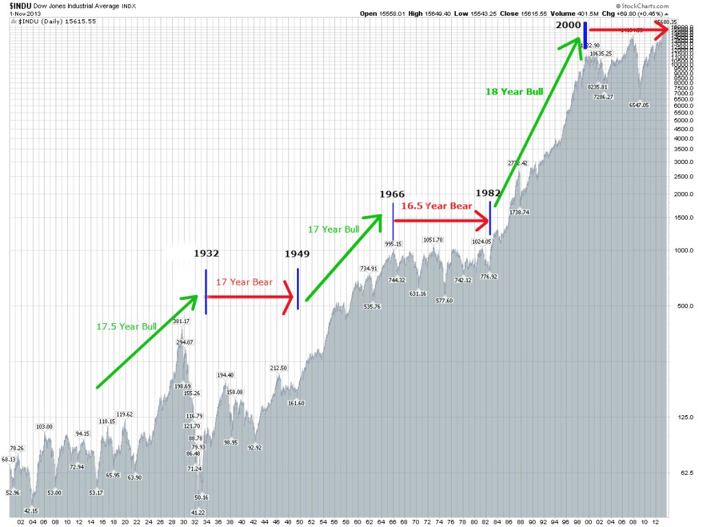 Long Term Dow Structure3