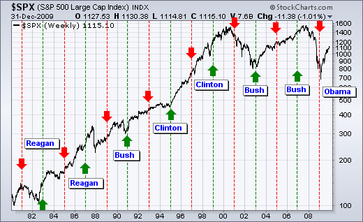 how to read and predict stock charts