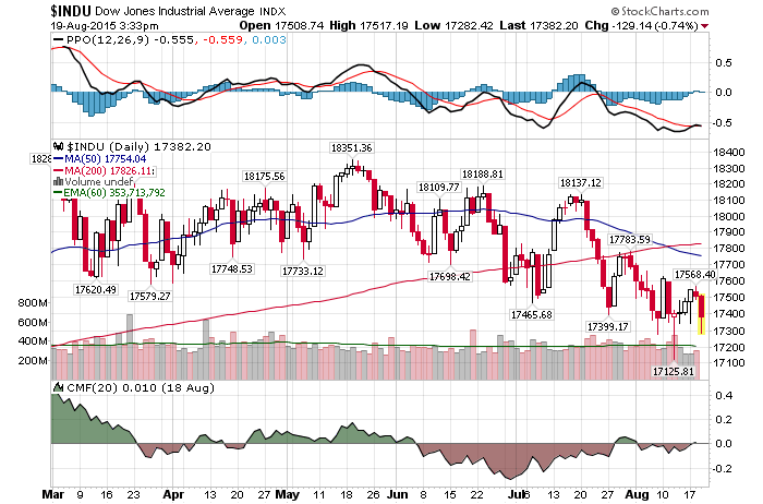 Daily Chart August 19 2015