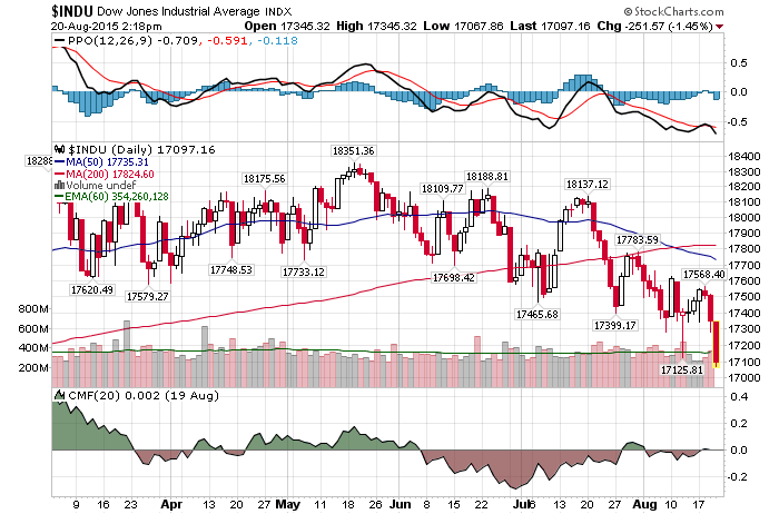 Daily Chart August 20 2015